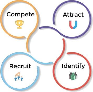 High-Growth Business Hiring: Skyrocket your recruitment