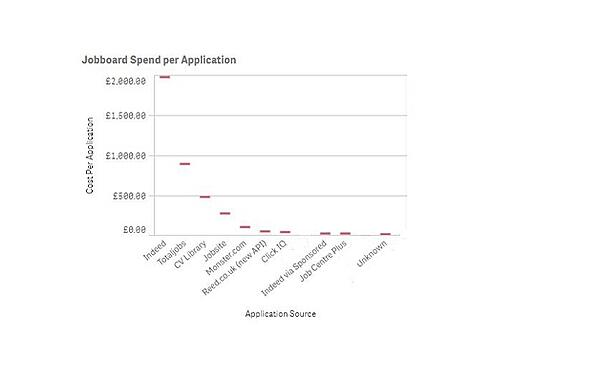 job board spend by application-1